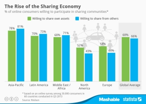 The Rise of the Sharing Economy